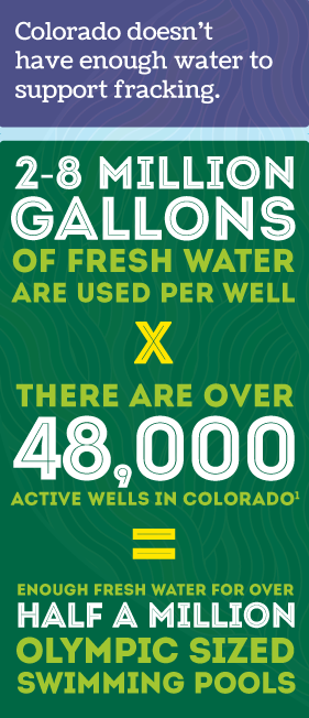 Colorado's Water Supply