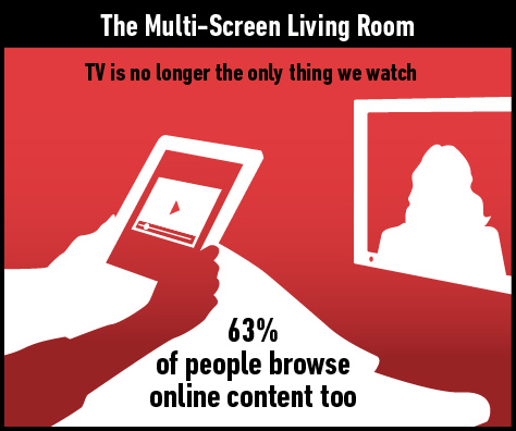 63% of U.S. adults have browsed through online content while watching TV.