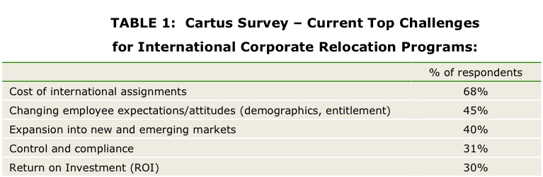 TABLE 1: Cartus Survey - Current Top Challenges for International Corporate Relocation Programs