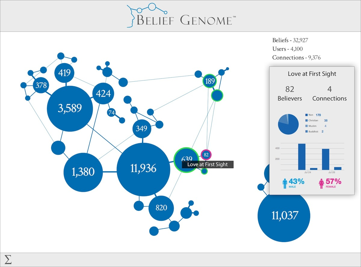 Belief Genome map mockup.