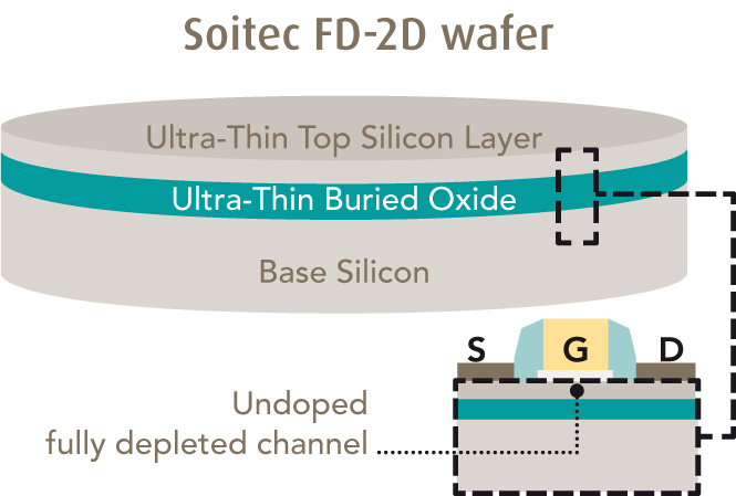 Soitec FD-2D Wafer