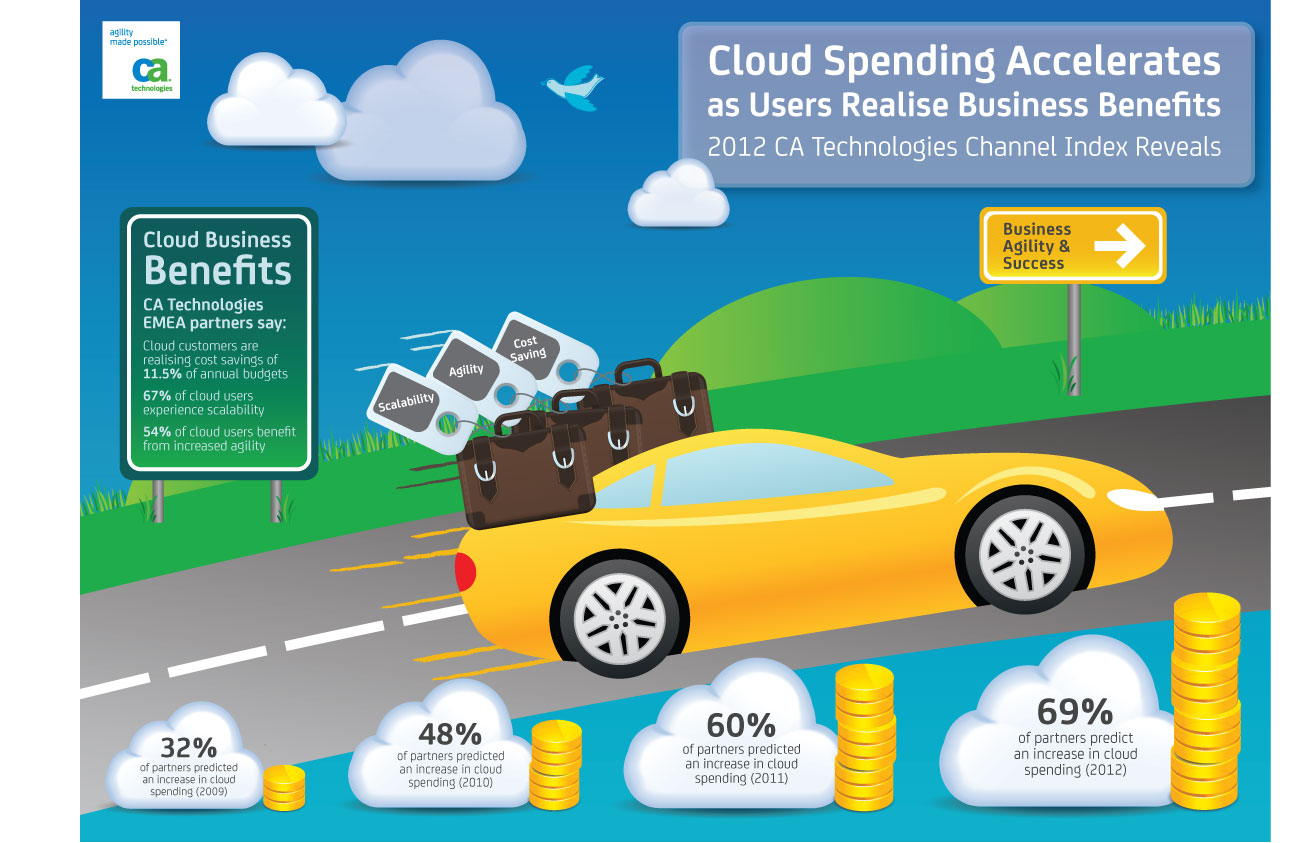 Cloud Spending Accelerates as Users Realize Business Benefits, reveals CA Technologies 2012 Channel Index Survey