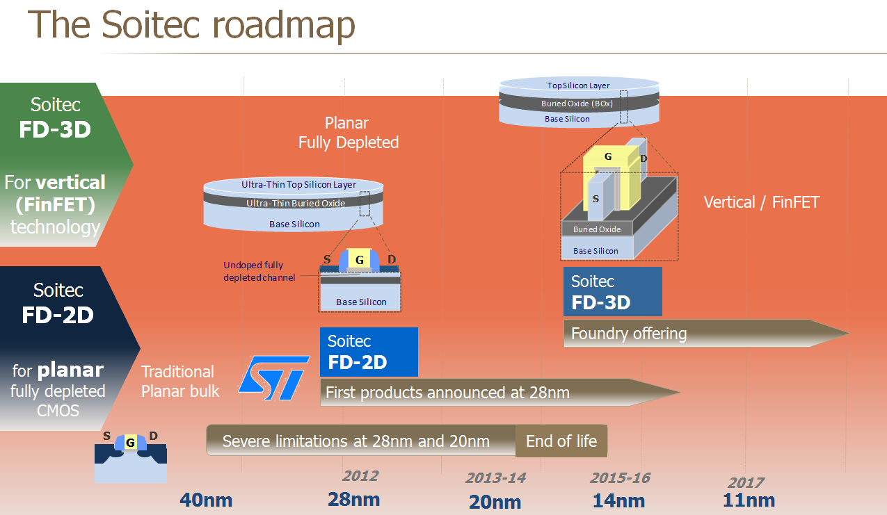 The Soitec Roadmap