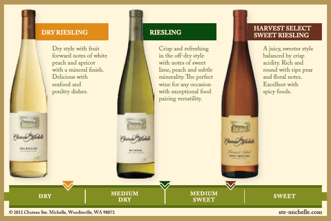 IRF (International Riesling Foundation) Riesling Taste Profile, for Chateau Ste. Michelle Riesling