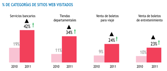 &#191;Qu&#233; tipo de sitios online visitan?