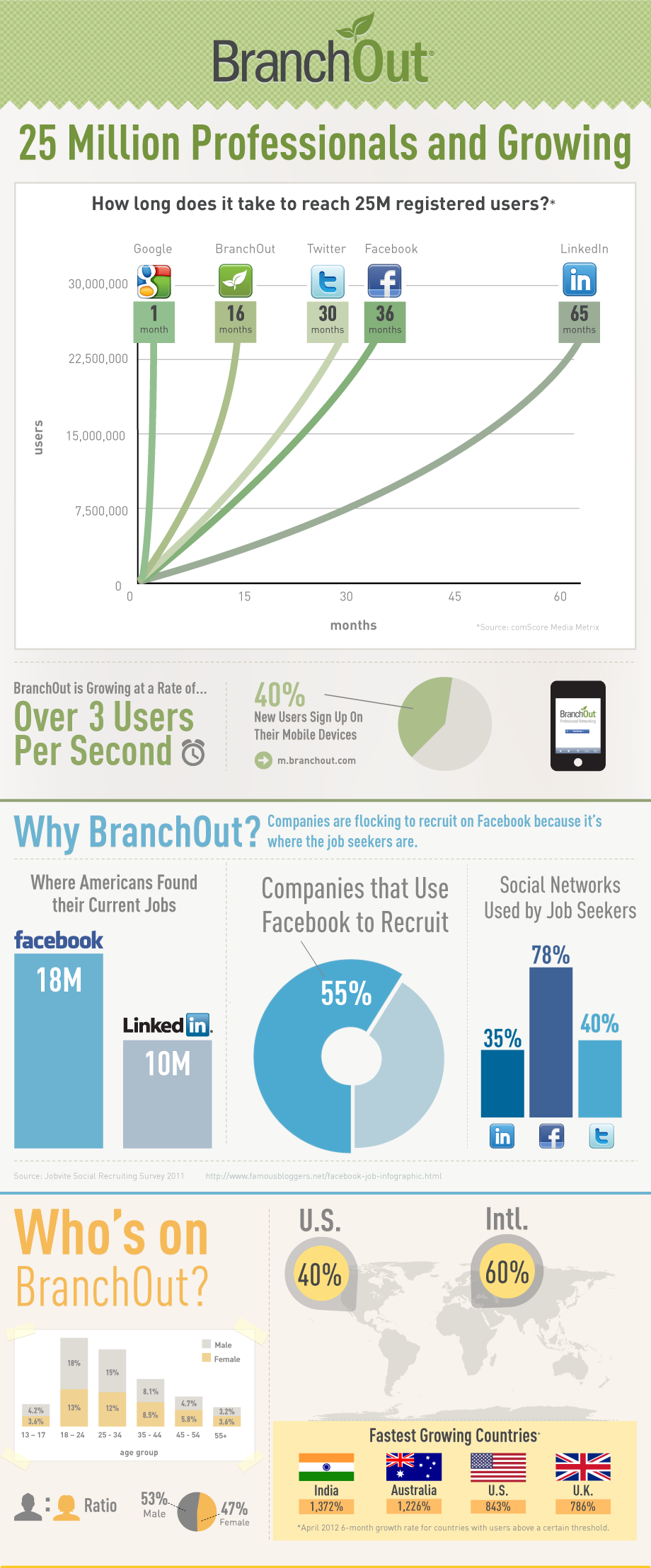 BranchOut 25 Million Registered Infographic