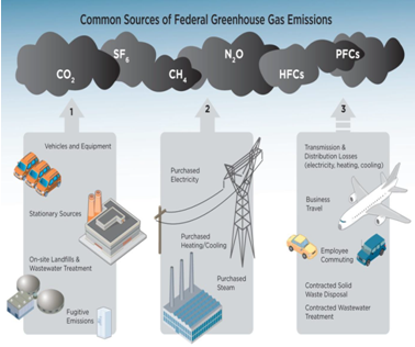 Business Greenhouse Gas Emission Sources