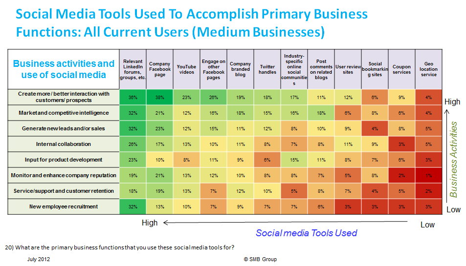 Social Media Tools Used to Accomplish Business Functions