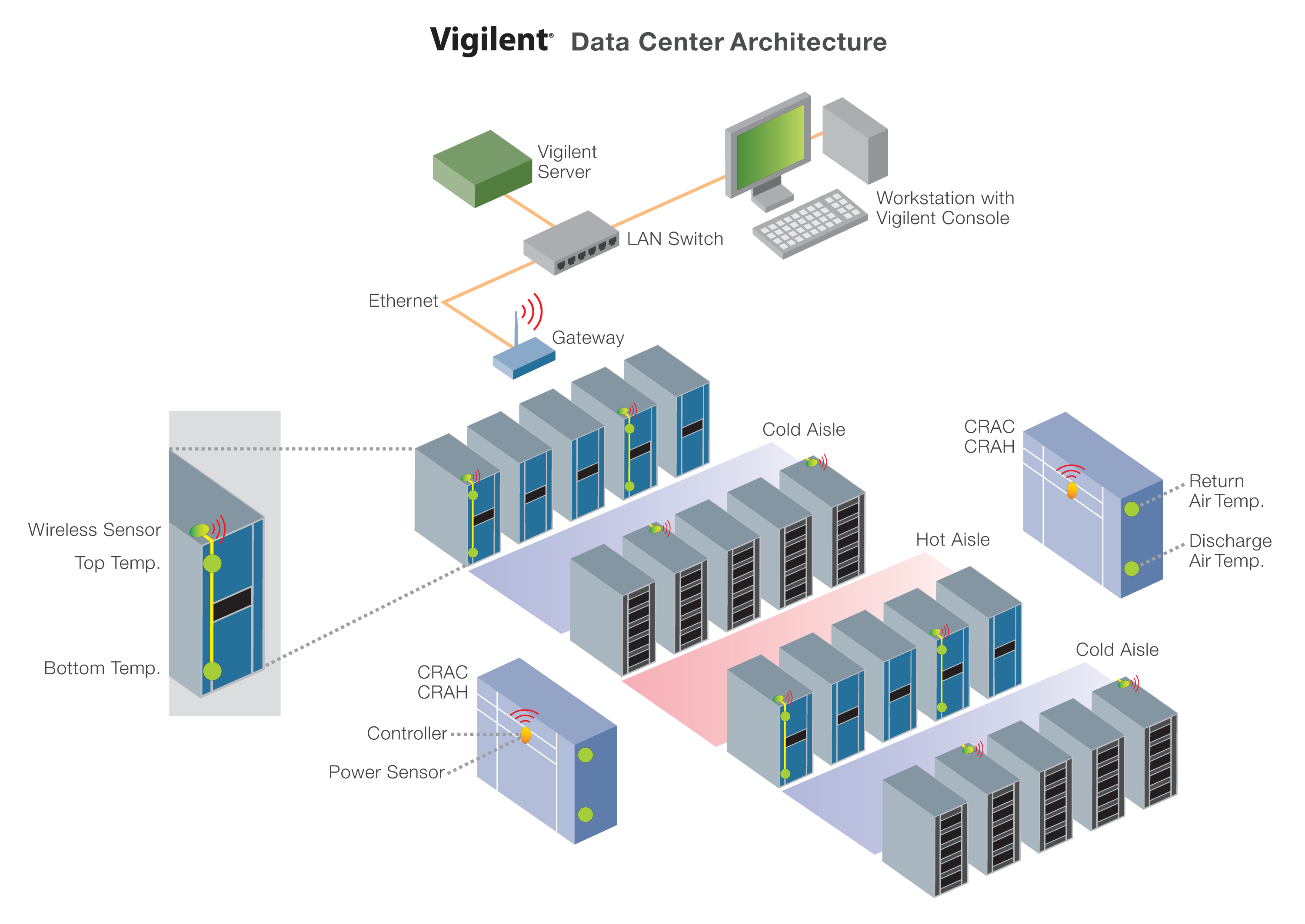 data center architecture Three-tier architecture definition - a three-tier architecture is a client-server architecture in which the functional process logic, data access.