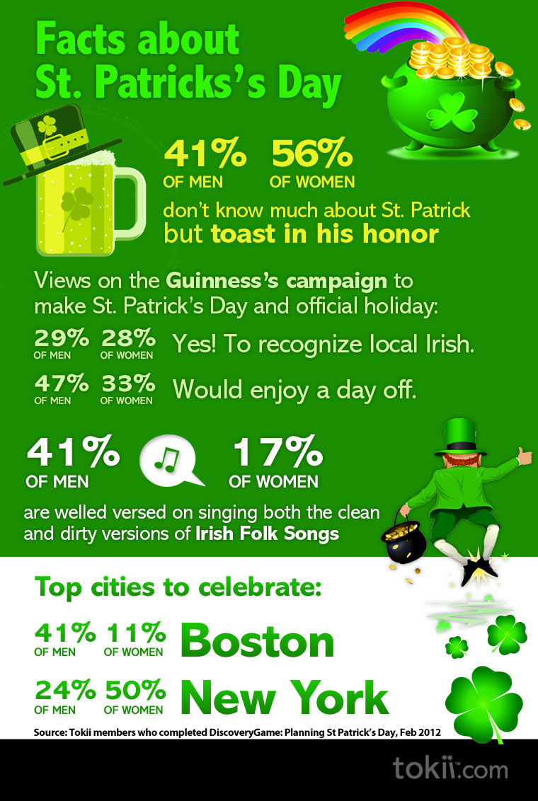Men vs Women on the History of St. Patrick