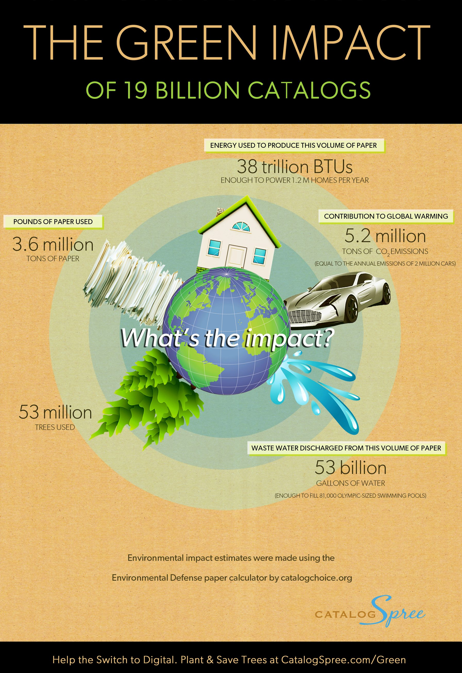 INFOGRAPHIC: The Green Impact of Catalogs