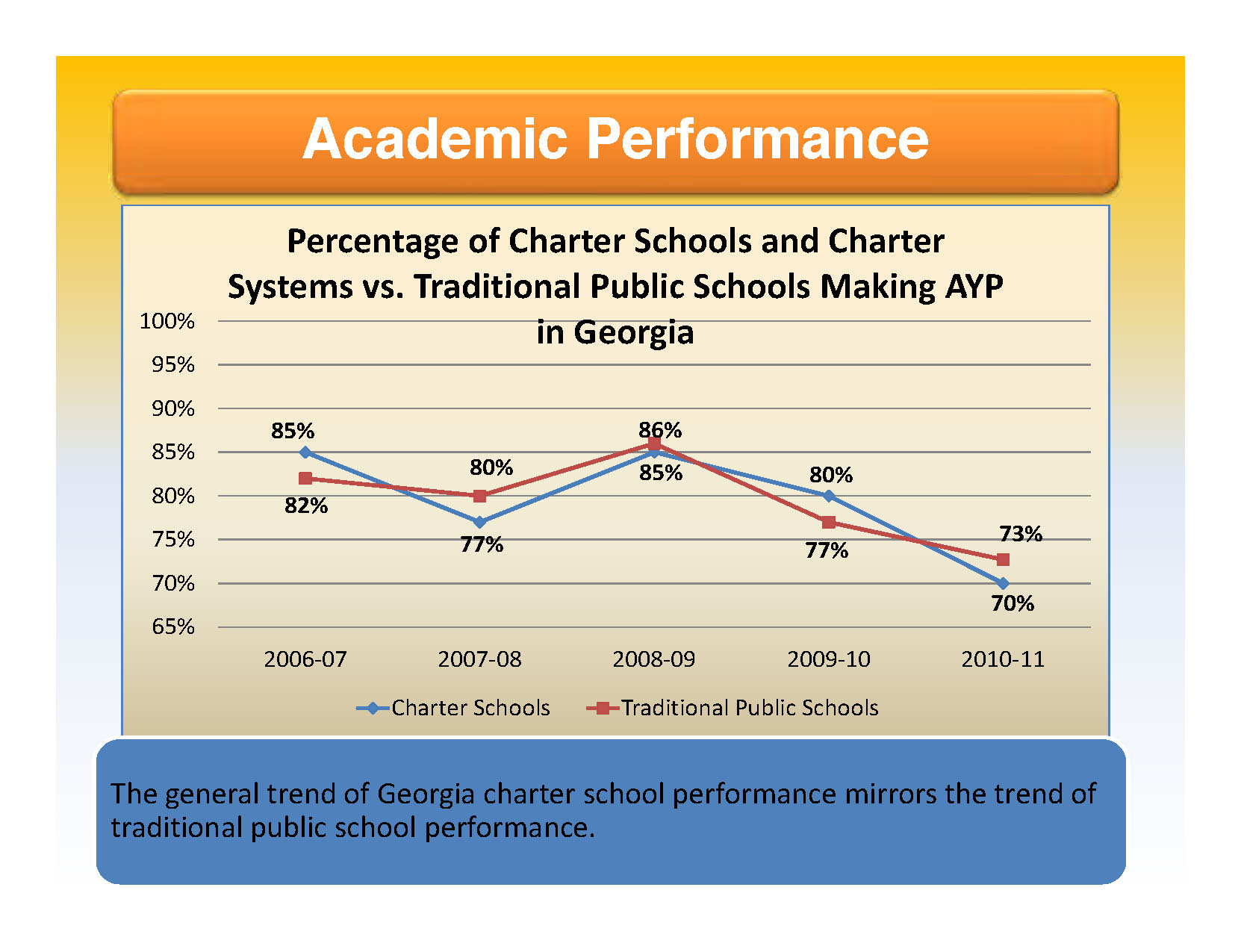 Traditional public schools are out performing charter schools on AYP measures.