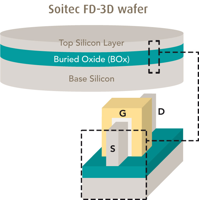 Soitec FD-3D Wafer