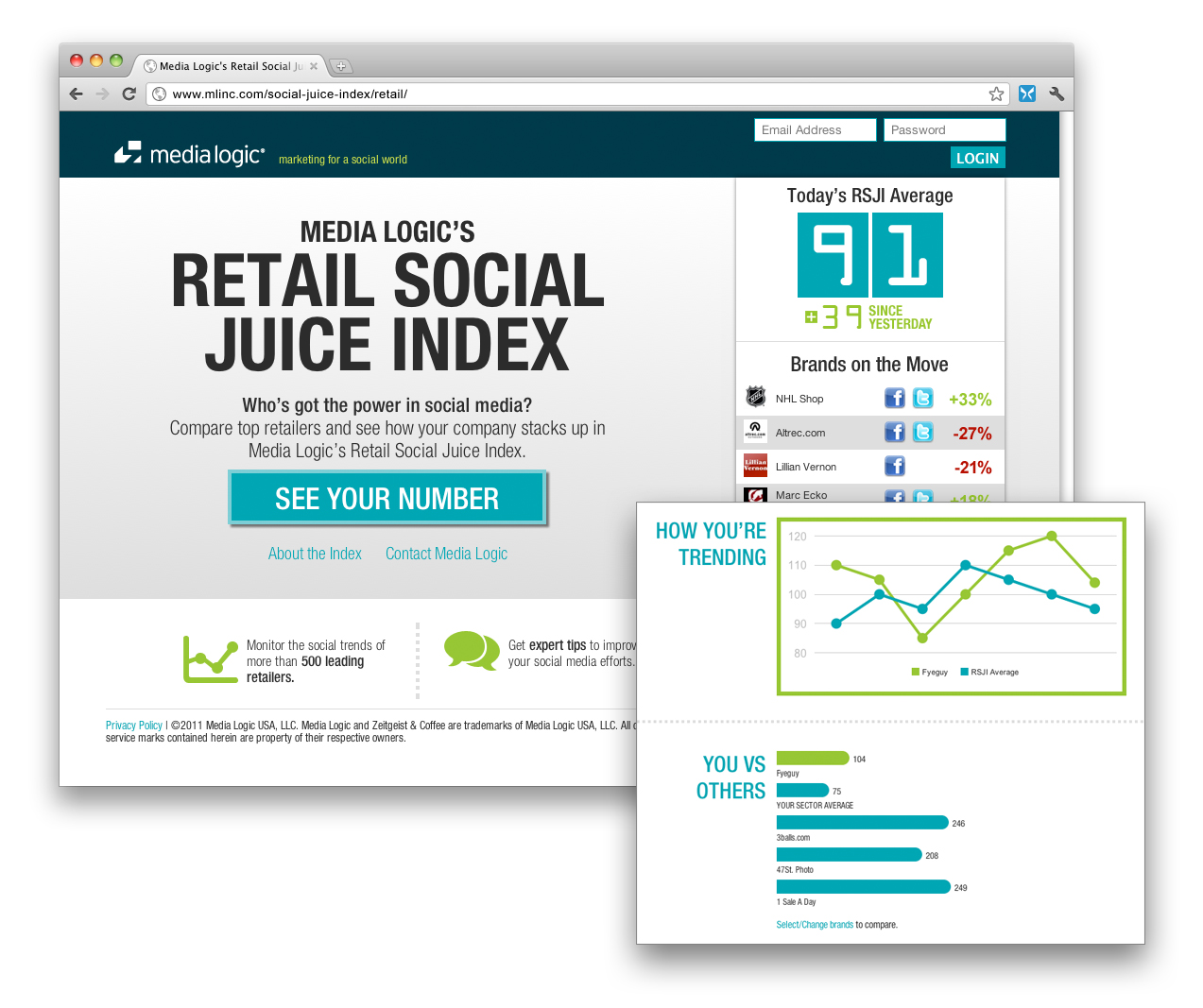 Media Logic's Retail Social Juice Index