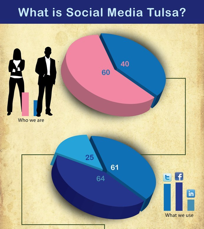 Social Media Tulsa Demographic InfoGraphic