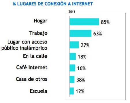 &#191;D&#243;nde se conectan a Internet?
