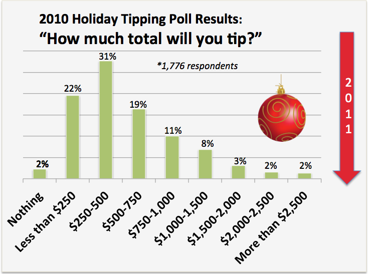 Results of last year's holiday tipping poll