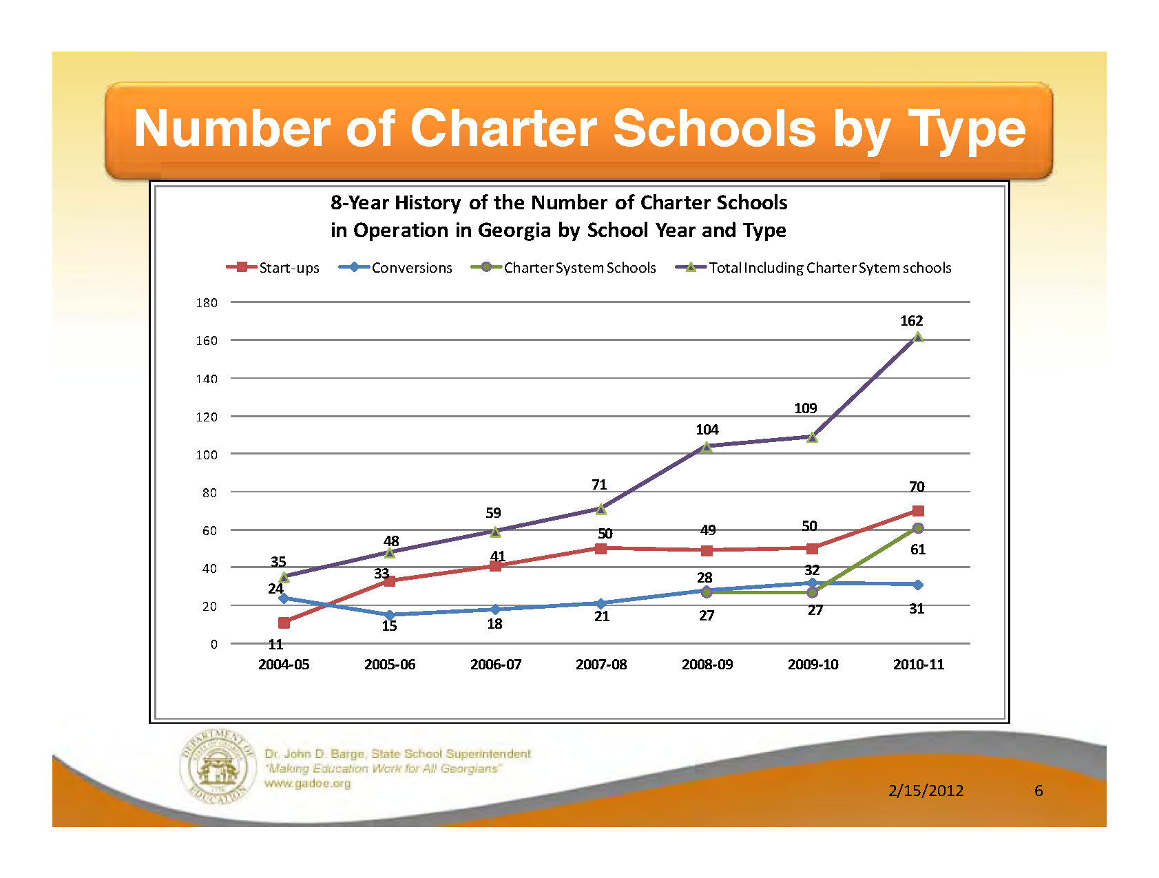 Number of charter schools in Georgia is increasing. On their own, local school boards have approved a number of charter school applications.