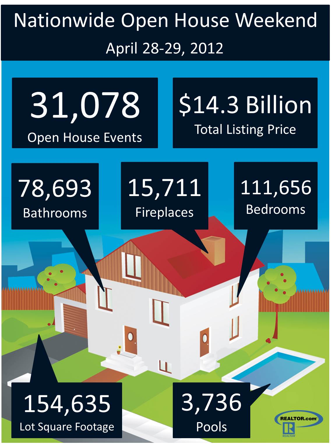Some Fun Facts About Open Houses