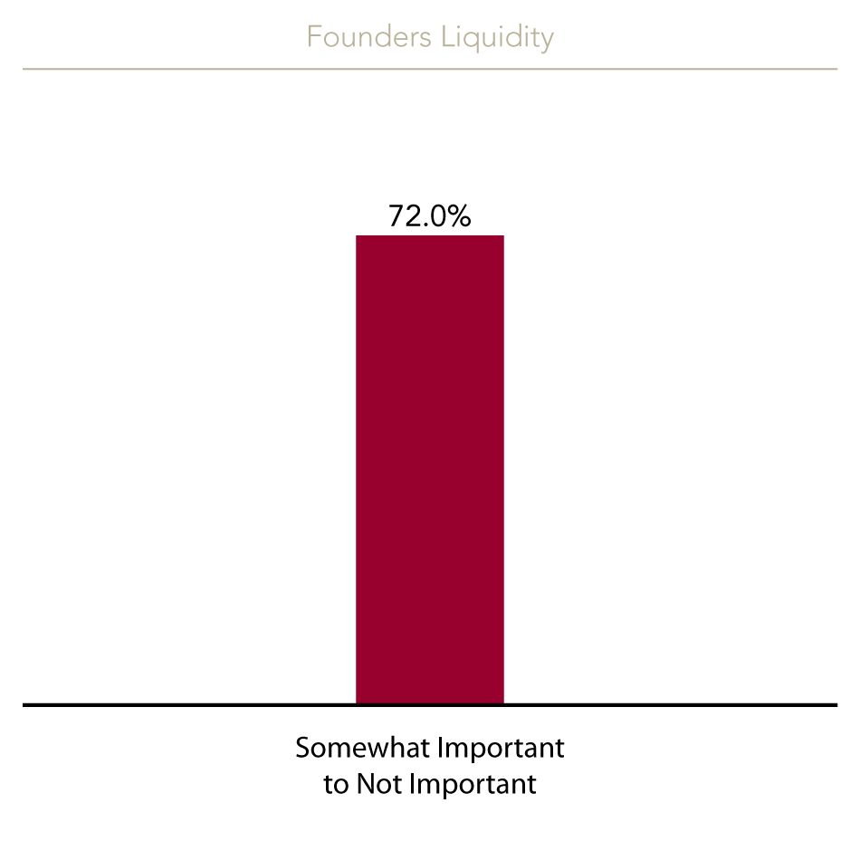 "One new criteria introduced in this survey asked startup CEOs/founders whether it was important that the investor is agreeable to allowing founders to take money (ie: founder's liquidity) from the round. However, approximately 72% of startup CEOs felt that this was ""somewhat important"" to ""not important""."