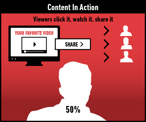 50% of those who watch videos that their friends post online said that if they enjoy watching it, they usually share it with three of their friends or more.
