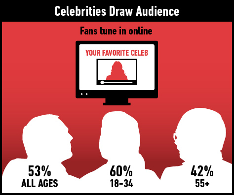 53% of those who have a favorite celebrity said that if one of them announced that they were starring in or launching an online video or web series, they would check out an episode.