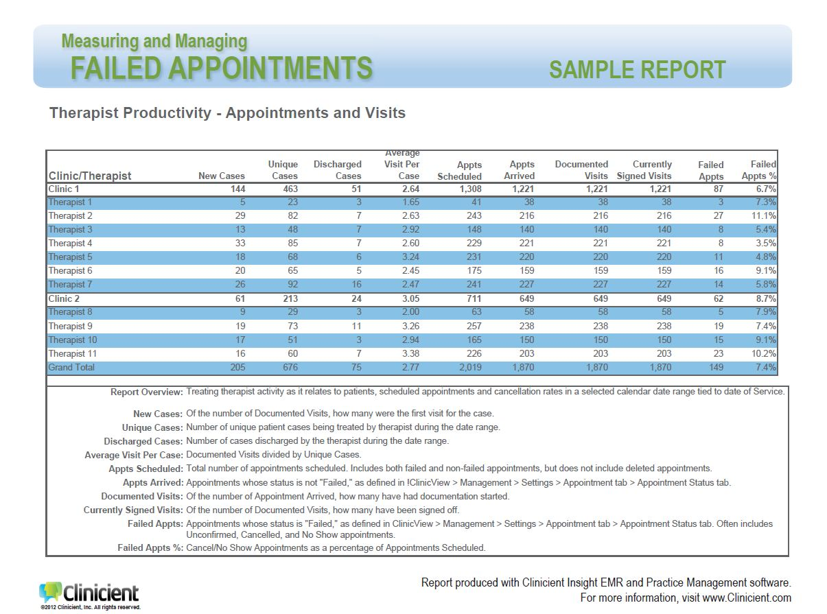 "Clinicient Sample Report for Cancelled and No-Show Appointments. Click ""Download"" located to the right to see the full-screen report."