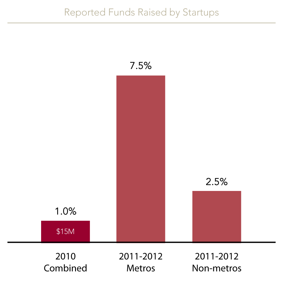 In 2010, only 1% of startups reported raising