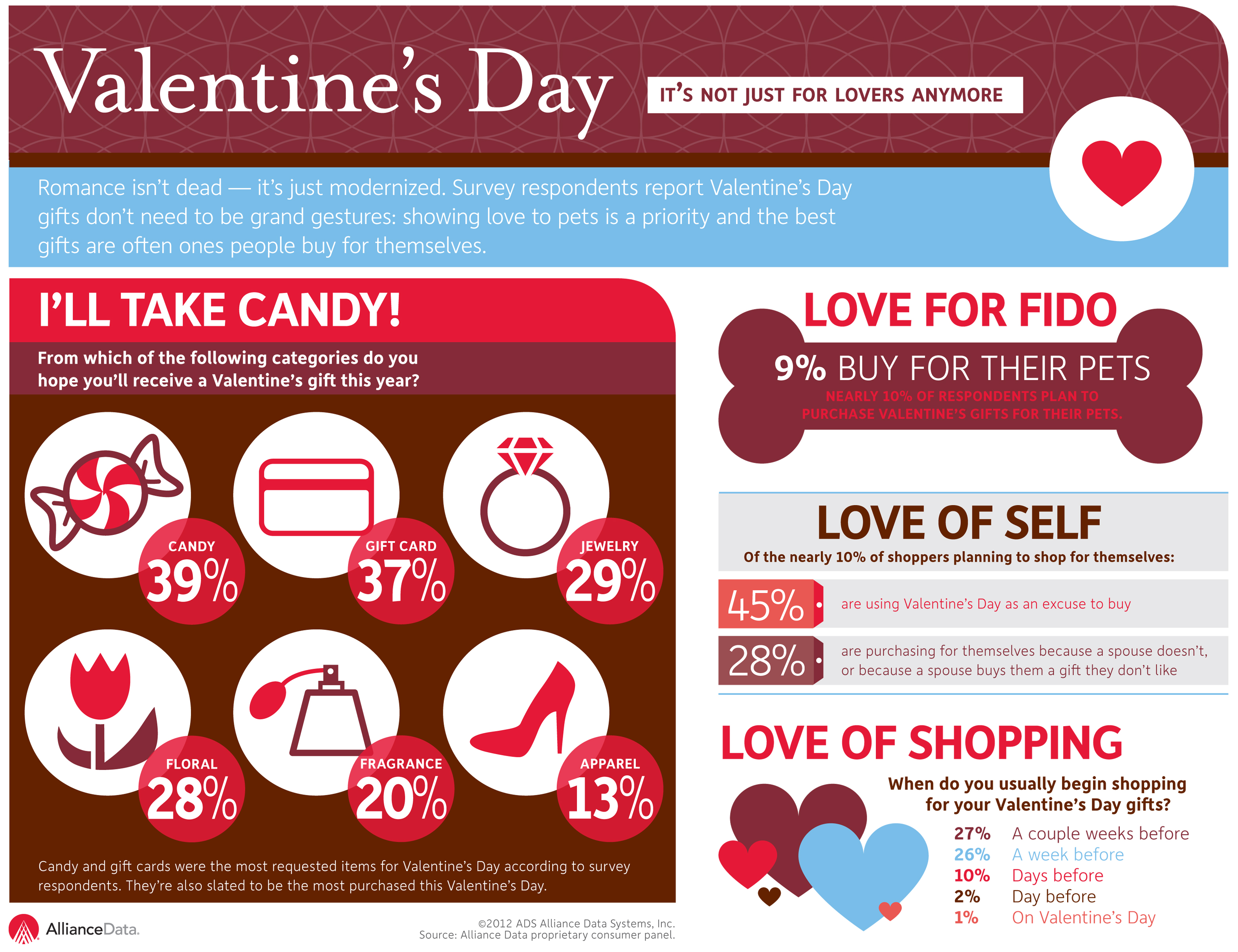 Thirty-nine percent of respondents have a sweet tooth, as candy was the most requested gift for Valentine's Day. Another nine percent plan to purchase a V-Day gift for their pets.