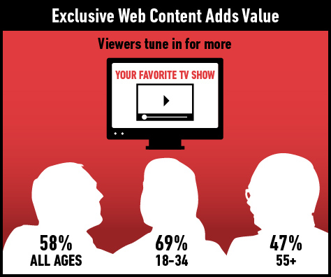 58% of those who have a favorite TV show said that if that program posted exclusive videos online, they would go online to check those videos out.