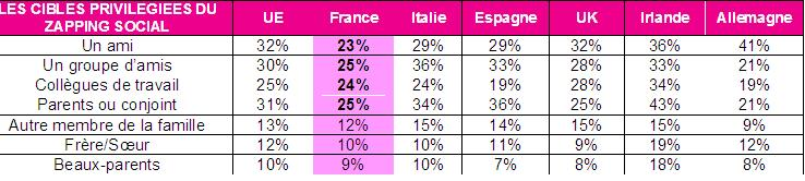 Les victimes potentielles du &#171; zapping social &#187;