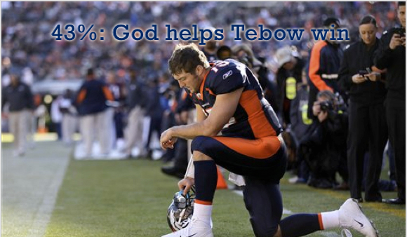 As Tim Tebow-mania rages, Poll Position wanted to know how many Americans believe divine intervention is at least partly responsible for the phenomenal success of the controversial Denver Broncos quarterback.
