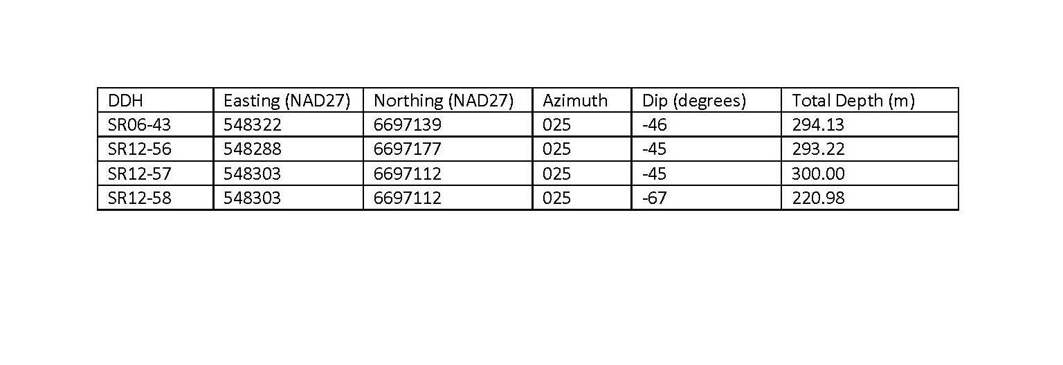 Table 1: Location and orientation of the 2012 diamond drill holes and SR06-43 at Shotgun Ridge.
