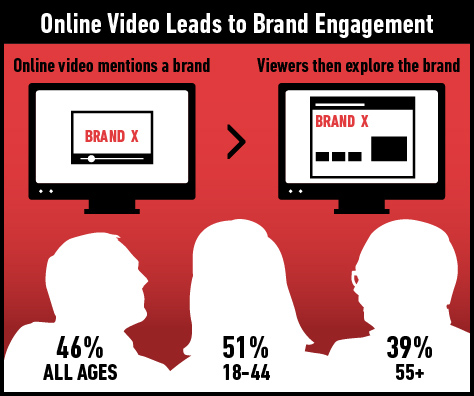 46% of online video viewers in the U.S. say that if they are watching a video online that mentions a new product or brand, they would be at least somewhat likely to look that brand up afterwards.