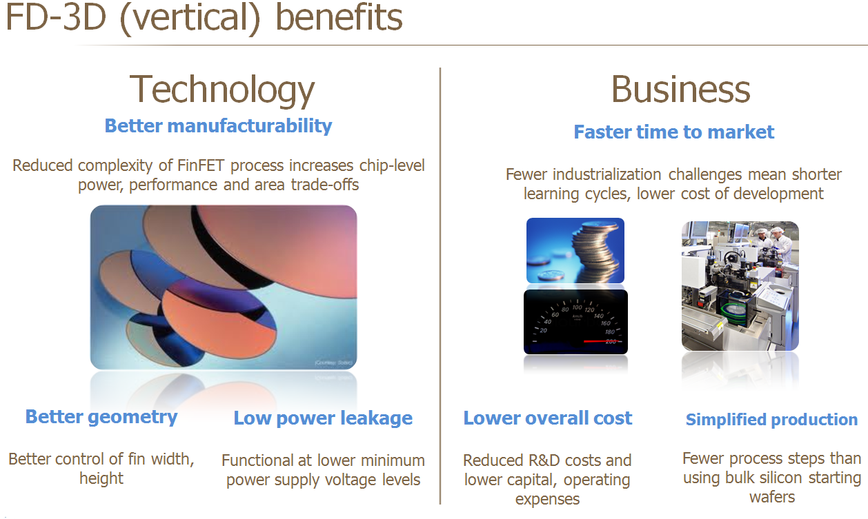 FD-3D (Vertical) Benefits