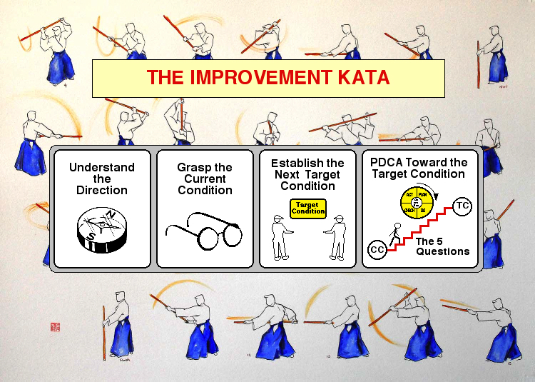 Lean management webinar on improvement kata coaching kata the improvement kata is a practice pattern to develop an effective thinking pattern sciox Choice Image