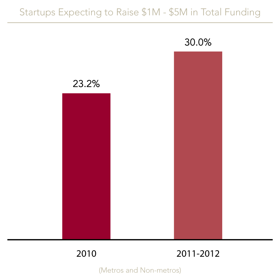Startups expecting to raise future rounds between $1-5M increased from 23.2% in 2010 to approximately 30% for both Metros and Non-Metros.