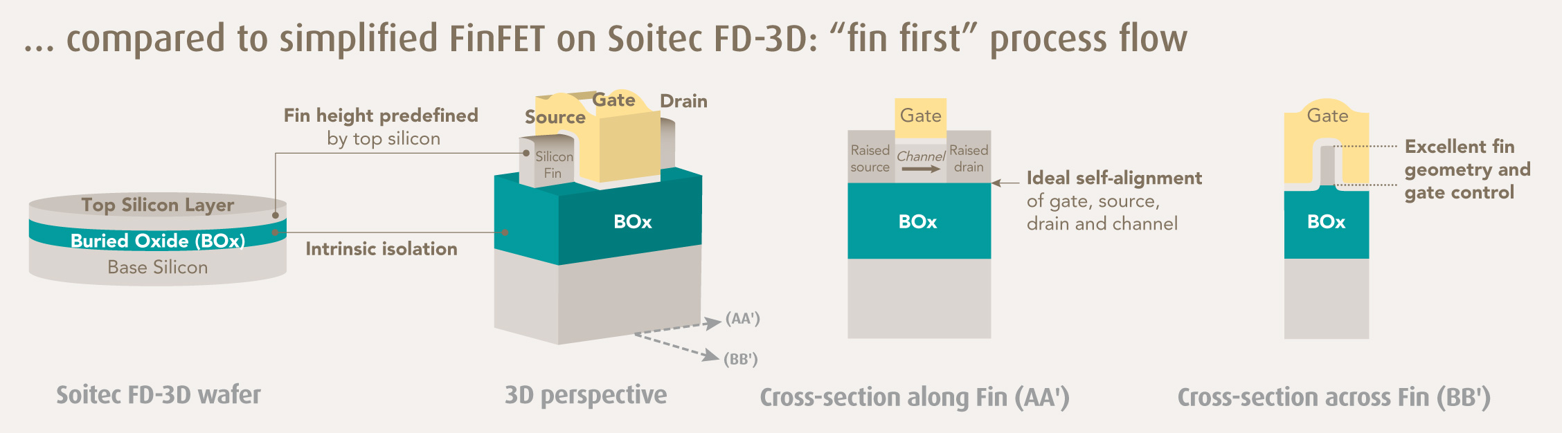 Simplified FinFET on Soitec FD-3D