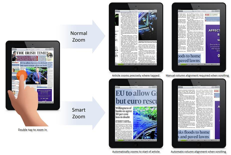 When a user double-taps on an article, PressReader instantly zooms in to the beginning of the story, rather than the touch point. Then, as the reader scrolls down the article, PressReader automatically aligns the columns for optimum viewing.