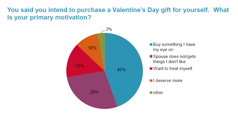 Of the shoppers that intend to buy a gift for themselves, 45% plan to purchase something they've had their eye on. Another 28% are making up for the Valentine's Day gifts, or lack thereof, bought by a spouse/significant other.