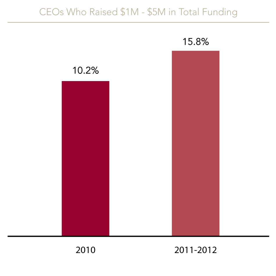 CEOs who raised between $1-5M in total funding rose from 10.2% in 2010 to 15.8% overall.