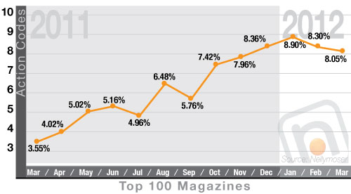 The percentage of ad pages with an action code exceeded 8% each month in Q1 2012.